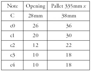 Original Pallet Scaling